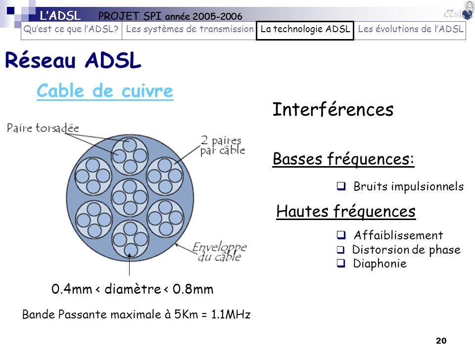 20 Réseau ADSL 0.4mm < diamètre < 0.8mm Basses fréquences: Bruits impulsionnels Hautes fréquences Affaiblissement Distorsion de phase Diaphonie Cable