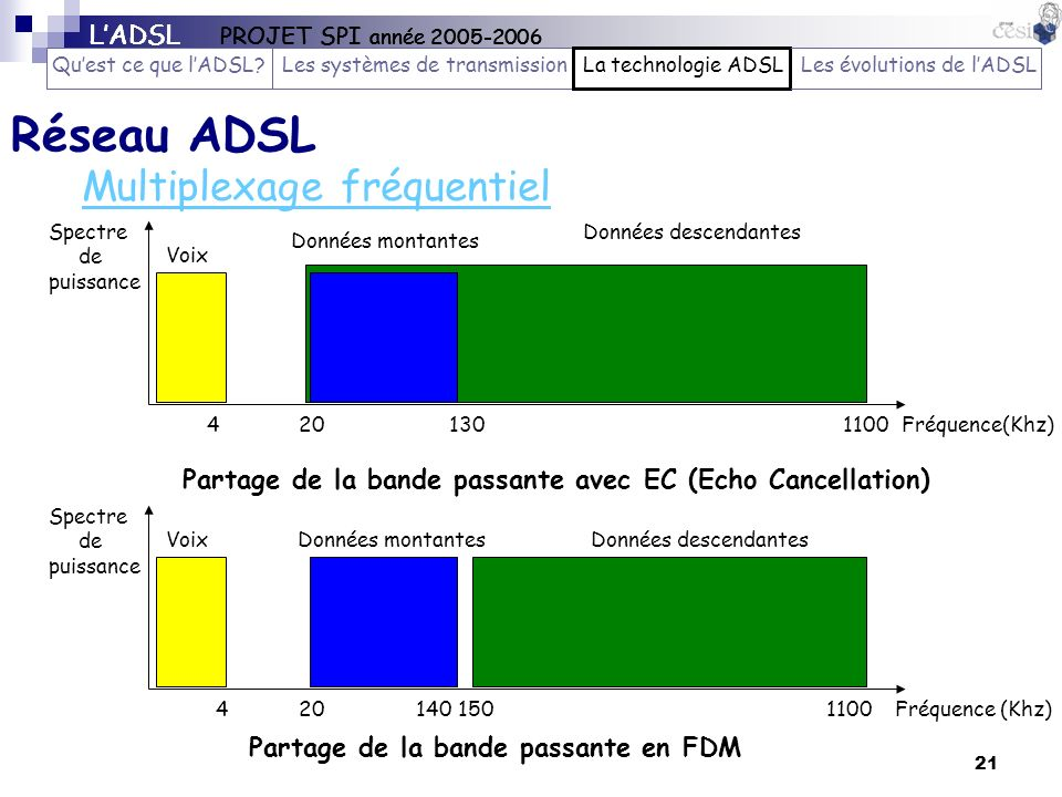 21 Réseau ADSL Spectre de puissance VoixDonnées montantesDonnées descendantes Partage de la bande passante en FDM Fréquence (Khz) Multiplexage fréquen