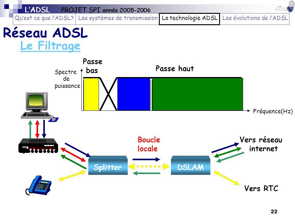 22 Le Filtrage Réseau ADSL LADSL PROJET SPI année 2005-2006 Quest ce que lADSL?Les systèmes de transmissionLa technologie ADSLLes évolutions de lADSL