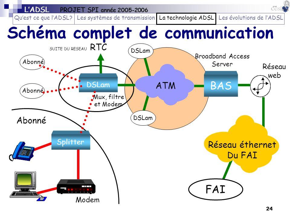 24 Schéma complet de communication Réseau éthernet Du FAI FAI CL Abonné BAS Broadband Access Server DSLam ATM SUITE DU RESEAU RTC DSLam Mux, filtre et