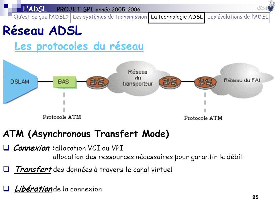 25 Les protocoles du réseau ATM (Asynchronous Transfert Mode) Réseau ADSL Transfert des données à travers le canal virtuel Libération de la connexion