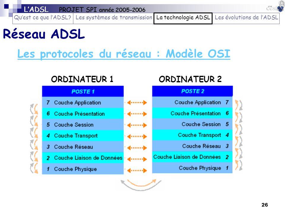26 ORDINATEUR 1ORDINATEUR 2 Les protocoles du réseau : Modèle OSI Réseau ADSL LADSL PROJET SPI année 2005-2006 Quest ce que lADSL?Les systèmes de tran