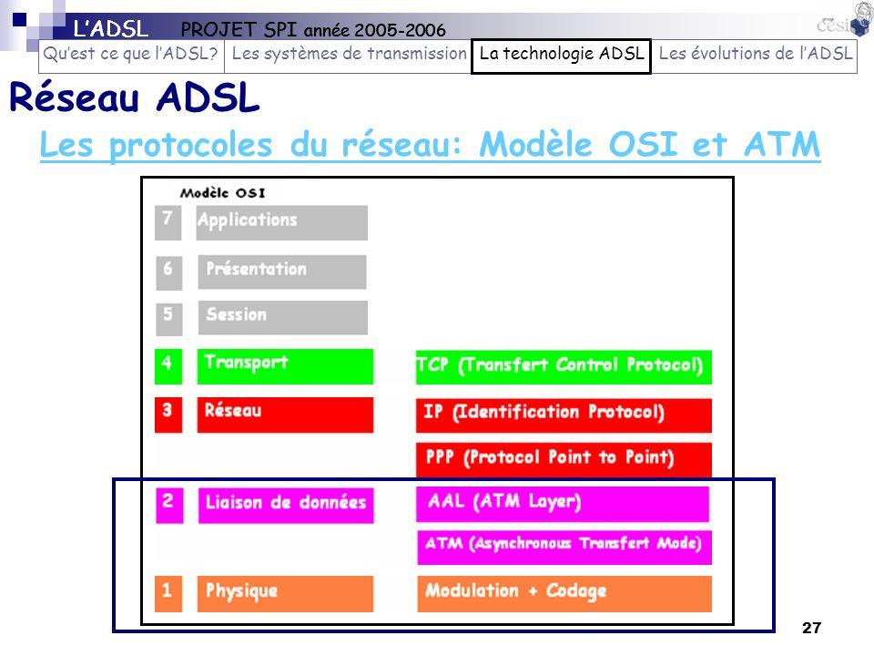 27 Les protocoles du réseau: Modèle OSI et ATM Réseau ADSL LADSL PROJET SPI année 2005-2006 Quest ce que lADSL?Les systèmes de transmissionLa technolo