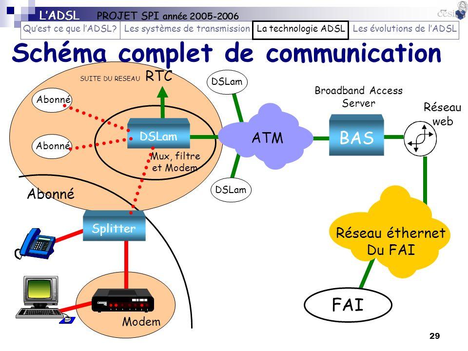 29 Schéma complet de communication Réseau éthernet Du FAI FAI CL Abonné BAS Broadband Access Server DSLam ATM SUITE DU RESEAU RTC DSLam Mux, filtre et