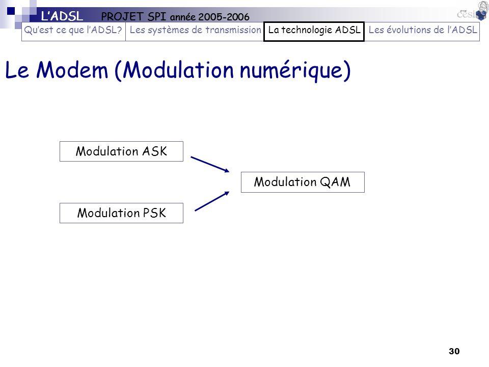 30 Le Modem (Modulation numérique) LADSL PROJET SPI année 2005-2006 Quest ce que lADSL?Les systèmes de transmissionLa technologie ADSLLes évolutions d