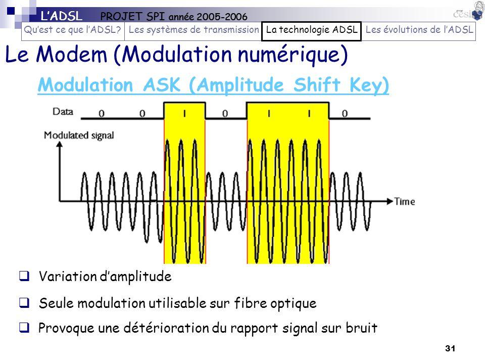 31 Modulation ASK (Amplitude Shift Key) Le Modem (Modulation numérique) Variation damplitude Seule modulation utilisable sur fibre optique Provoque un