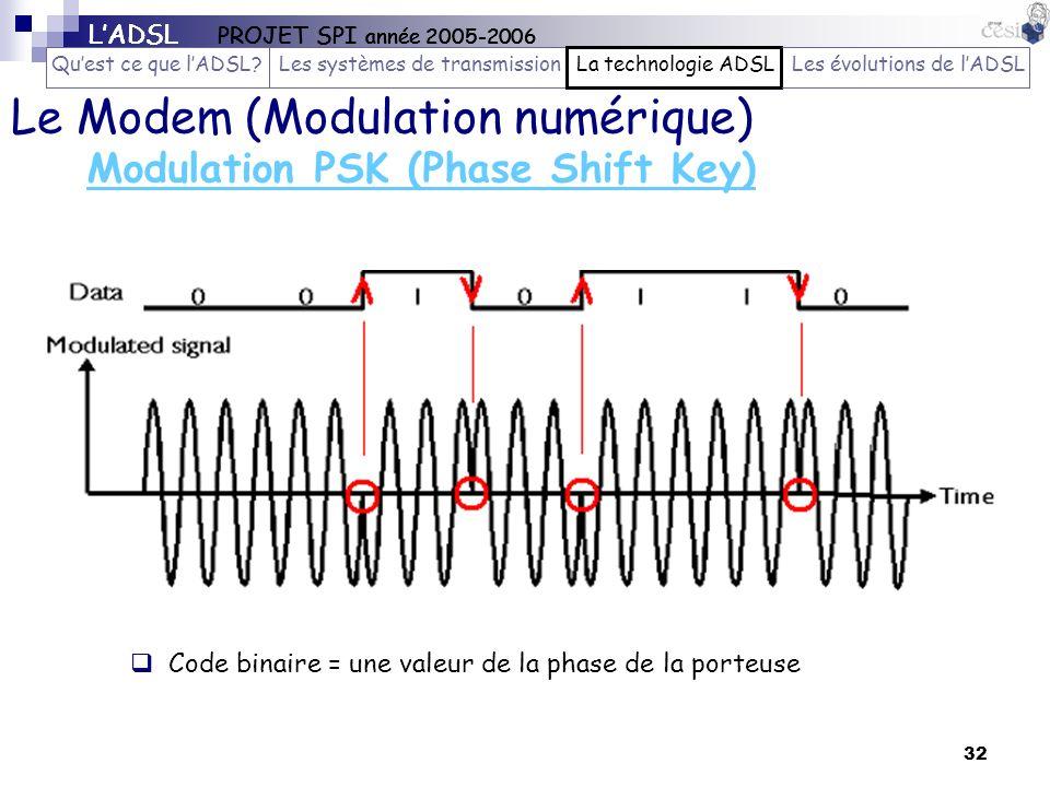 32 Modulation PSK (Phase Shift Key) Le Modem (Modulation numérique) Code binaire = une valeur de la phase de la porteuse LADSL PROJET SPI année 2005-2