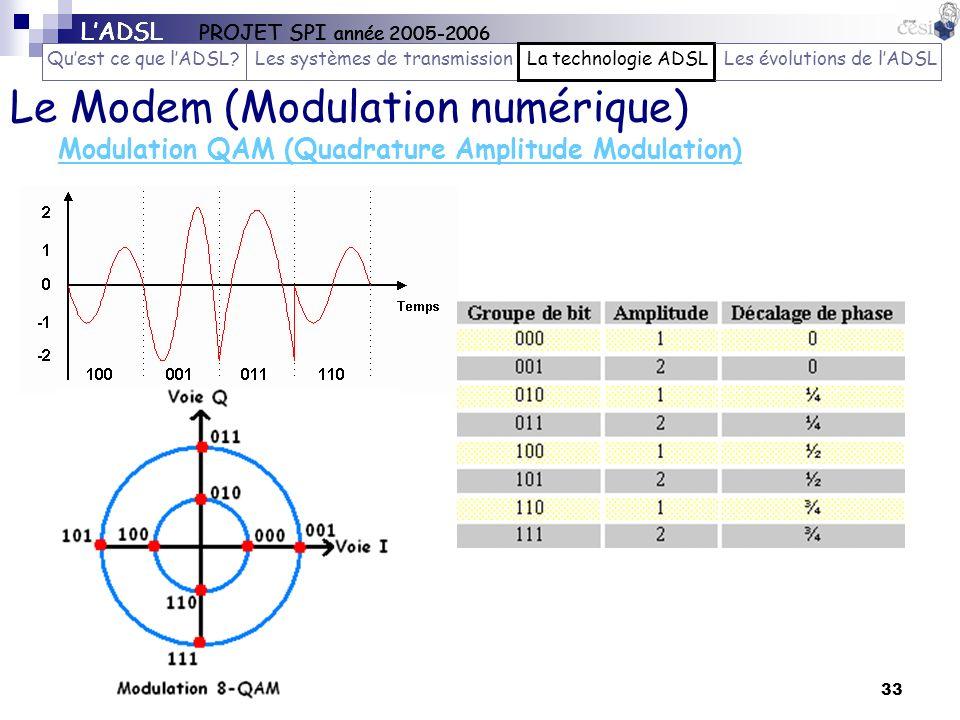 33 Modulation QAM (Quadrature Amplitude Modulation) Le Modem (Modulation numérique) LADSL PROJET SPI année 2005-2006 Quest ce que lADSL?Les systèmes d