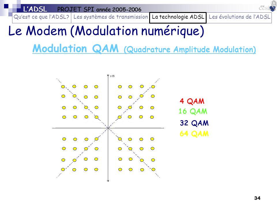 34 4 QAM 16 QAM 32 QAM 64 QAM Modulation QAM (Quadrature Amplitude Modulation) Le Modem (Modulation numérique) LADSL PROJET SPI année 2005-2006 Quest