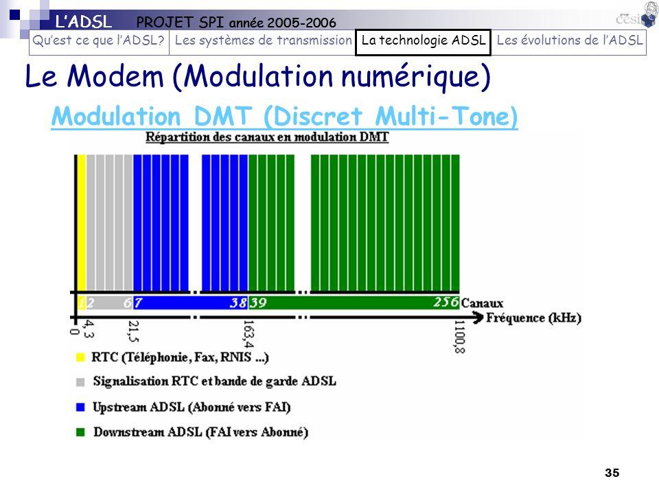 35 Modulation DMT (Discret Multi-Tone ) Le Modem (Modulation numérique) LADSL PROJET SPI année 2005-2006 Quest ce que lADSL?Les systèmes de transmissi