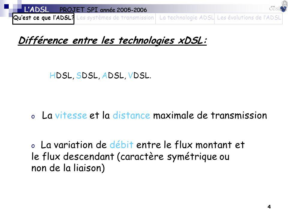 4 Différence entre les technologies xDSL: o La vitesse et la distance maximale de transmission HDSL, SDSL, ADSL, VDSL. o La variation de débit entre l