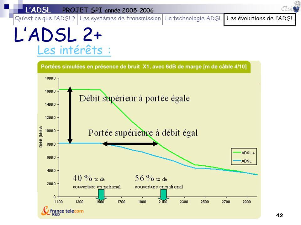 42 Les intérêts : LADSL 2+ LADSL PROJET SPI année 2005-2006 Quest ce que lADSL?Les systèmes de transmissionLa technologie ADSLLes évolutions de lADSL