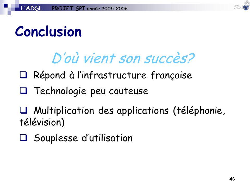 46 Conclusion LADSL PROJET SPI année 2005-2006 Doù vient son succès? Technologie peu couteuse Multiplication des applications (téléphonie, télévision)