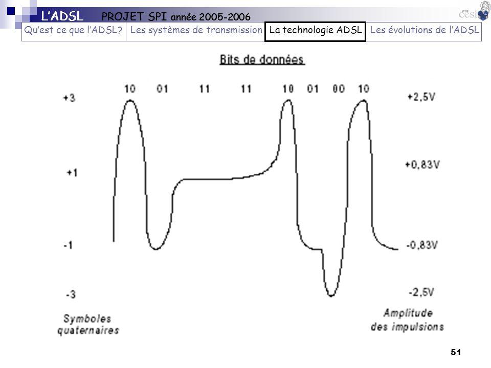51 LADSL PROJET SPI année 2005-2006 Quest ce que lADSL?Les systèmes de transmissionLa technologie ADSLLes évolutions de lADSL