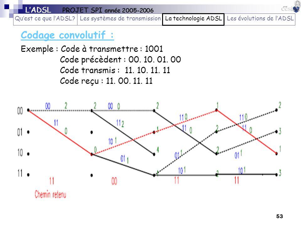 53 Codage convolutif : LADSL PROJET SPI année 2005-2006 Quest ce que lADSL?Les systèmes de transmissionLa technologie ADSLLes évolutions de lADSL Exem