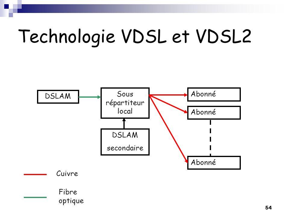 54 Technologie VDSL et VDSL2 DSLAM Sous répartiteur local Abonné Cuivre Fibre optique DSLAM secondaire