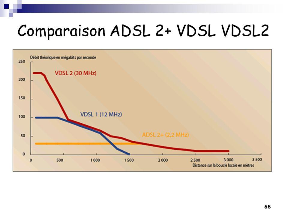 55 Comparaison ADSL 2+ VDSL VDSL2
