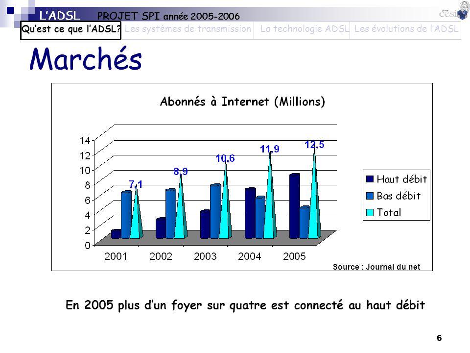 6 Marchés Source : Journal du net En 2005 plus dun foyer sur quatre est connecté au haut débit LADSL PROJET SPI année 2005-2006 Quest ce que lADSL?Les
