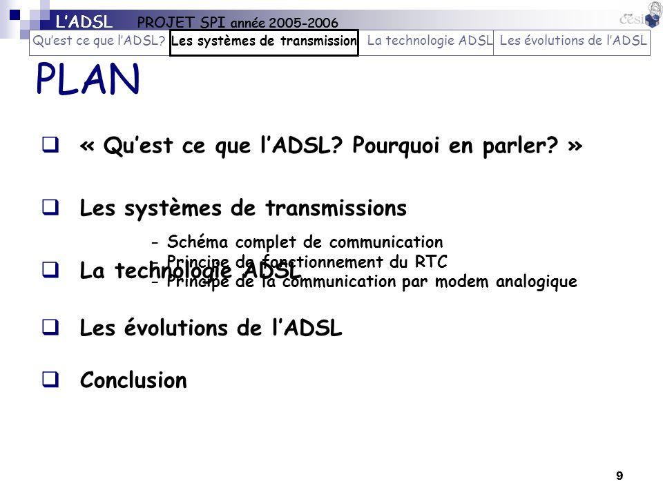 9 PLAN La technologie ADSL Les évolutions de lADSL « Quest ce que lADSL? Pourquoi en parler? » Les systèmes de transmissions Conclusion - Schéma compl