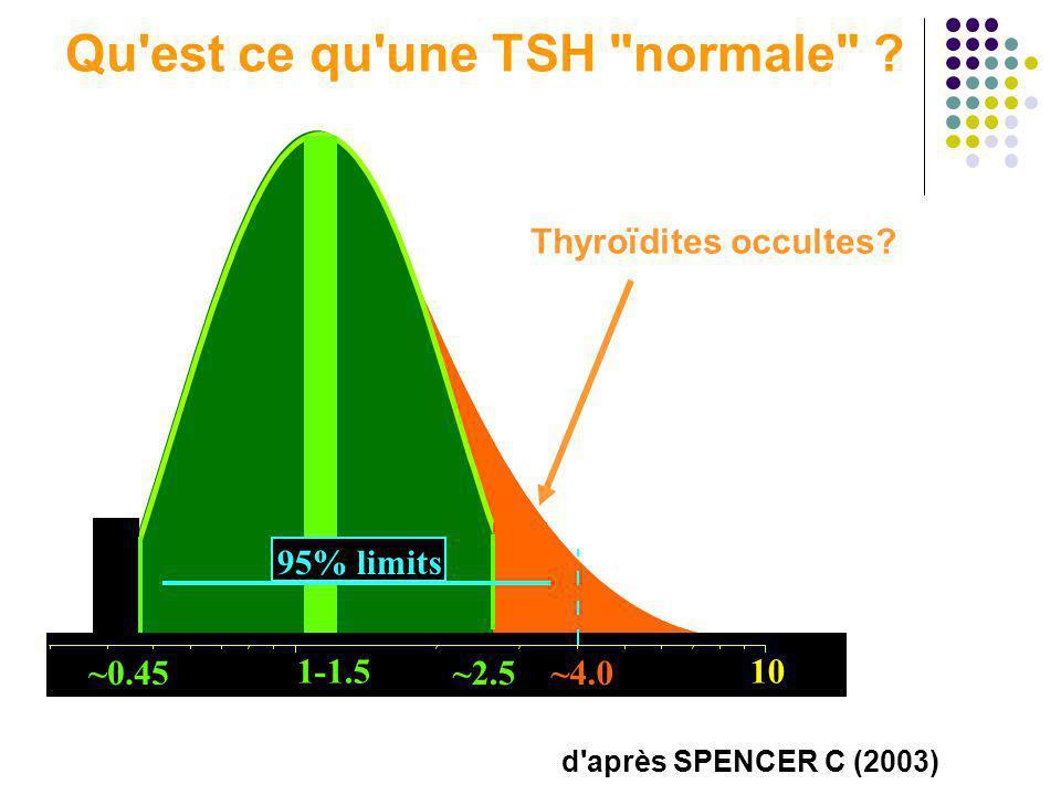~4.0 ~0.45 1-1.5 ~2.5 ~0.45 1-1.5 ~2.5~4.0 95% limits 10 Thyroïdites occultes? Qu'est ce qu'une TSH