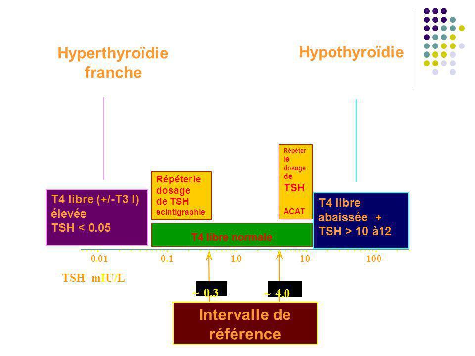 100100.10.011.0 TSH mIU/L Intervalle de référence ~ 0.3 ~ 4.0 T4 libre (+/-T3 l) élevée TSH < 0.05 Hyperthyroïdie franche T4 libre abaissée + TSH > 10