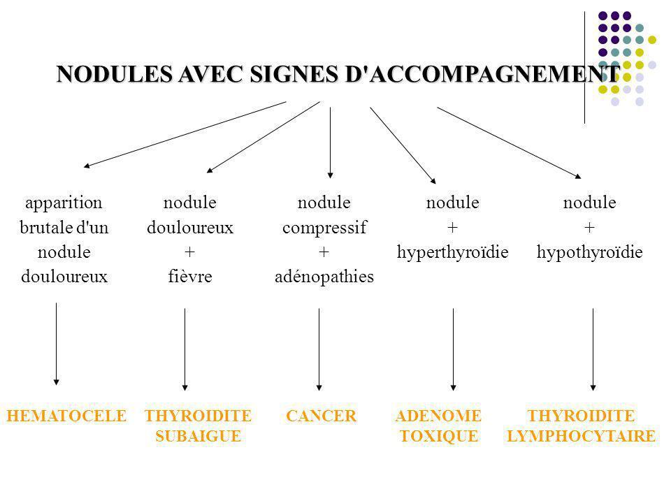 NODULES AVEC SIGNES D'ACCOMPAGNEMENT apparition brutale d'un nodule douloureux nodule compressif + adénopathies nodule douloureux + fièvre nodule + hy