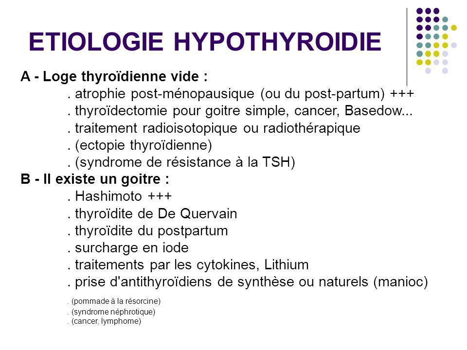 A - Loge thyroïdienne vide :. atrophie post-ménopausique (ou du post-partum) +++. thyroïdectomie pour goitre simple, cancer, Basedow.... traitement ra