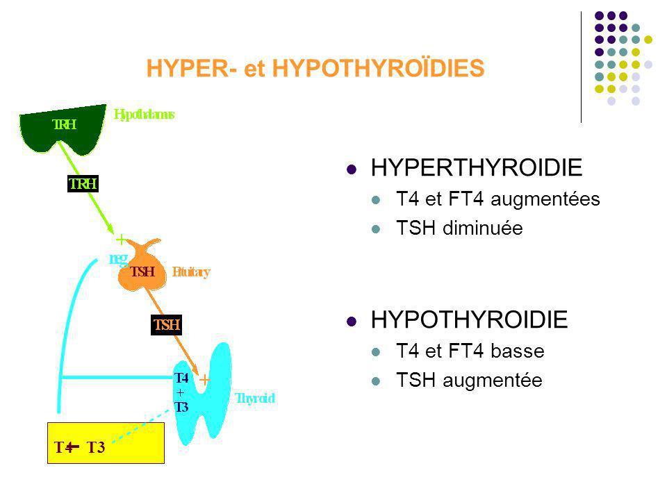 HYPER- et HYPOTHYROÏDIES HYPERTHYROIDIE T4 et FT4 augmentées TSH diminuée HYPOTHYROIDIE T4 et FT4 basse TSH augmentée neg T4T3