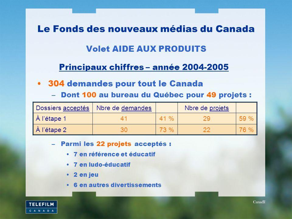 304 demandes pour tout le Canada –Dont 100 au bureau du Québec pour 49 projets : Le Fonds des nouveaux médias du Canada Volet AIDE AUX PRODUITS Principaux chiffres – année 2004-2005 Dossiers acceptésNbre de demandesNbre de projets À létape 14141 %2959 % À létape 23073 %2276 % –Parmi les 22 projets acceptés : 7 en référence et éducatif 7 en ludo-éducatif 2 en jeu 6 en autres divertissements