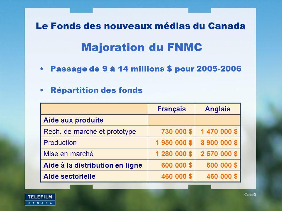 Passage de 9 à 14 millions $ pour 2005-2006 Répartition des fonds Le Fonds des nouveaux médias du Canada Majoration du FNMC FrançaisAnglais Aide aux p