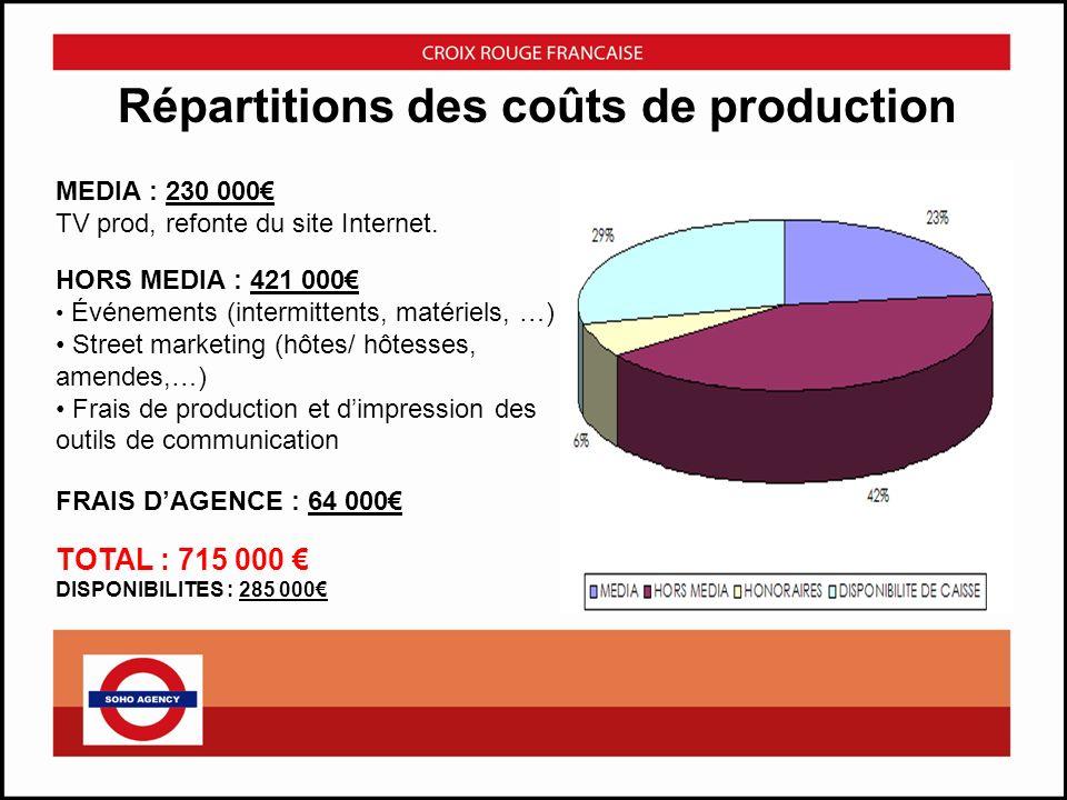 Répartitions des coûts de production MEDIA : 230 000 TV prod, refonte du site Internet. HORS MEDIA : 421 000 Événements (intermittents, matériels, …)