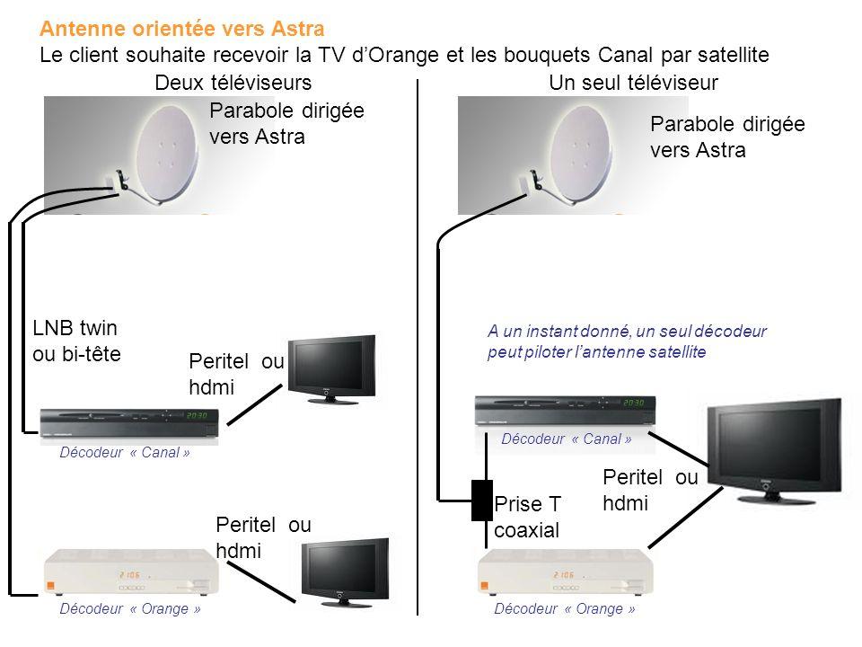 Un seul téléviseur Deux téléviseurs Parabole dirigée vers Astra LNB twin ou bi-tête Peritel ou hdmi Prise T coaxial Antenne orientée vers Astra Le cli