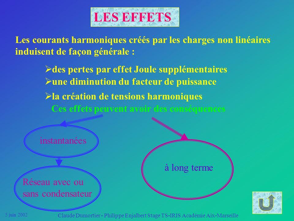 5 juin 2002 Claude Dumortier - Philippe Enjalbert Stage TS-IRIS Académie Aix-Marseille La circulation des courants harmoniques Ih dans les conducteurs