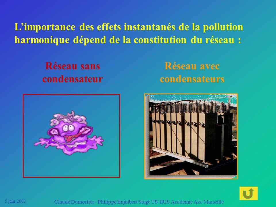 5 juin 2002 Claude Dumortier - Philippe Enjalbert Stage TS-IRIS Académie Aix-Marseille En labsence de condensateurs, la pollution est proportionnelle