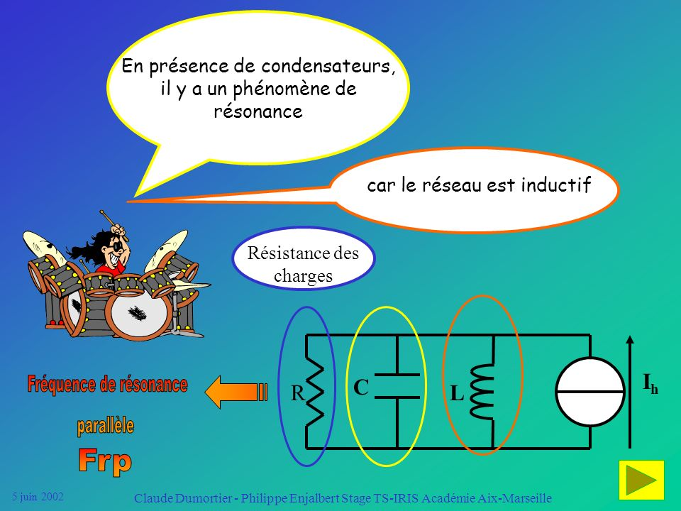 5 juin 2002 Claude Dumortier - Philippe Enjalbert Stage TS-IRIS Académie Aix-Marseille Limportance des effets instantanés de la pollution harmonique d