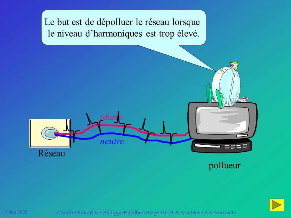 5 juin 2002 Claude Dumortier - Philippe Enjalbert Stage TS-IRIS Académie Aix-Marseille Il existe plusieurs remèdes contre la pollution harmonique, en