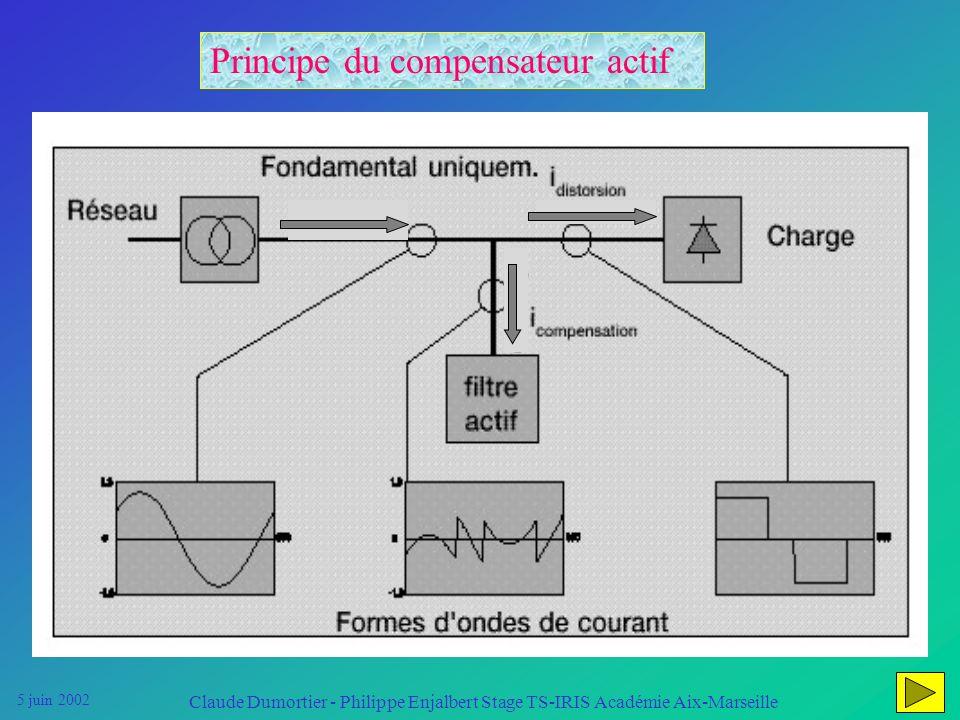 5 juin 2002 Claude Dumortier - Philippe Enjalbert Stage TS-IRIS Académie Aix-Marseille COMPENSATEUR ACTIF dharmoniques MGE gamme SineWavec Compensatio