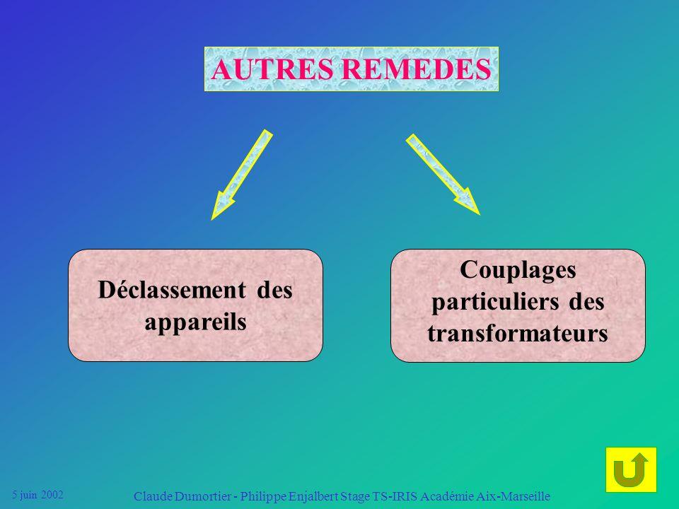 5 juin 2002 Claude Dumortier - Philippe Enjalbert Stage TS-IRIS Académie Aix-Marseille CONVERTISSEUR PROPRE Le convertisseur propre absorbe un courant