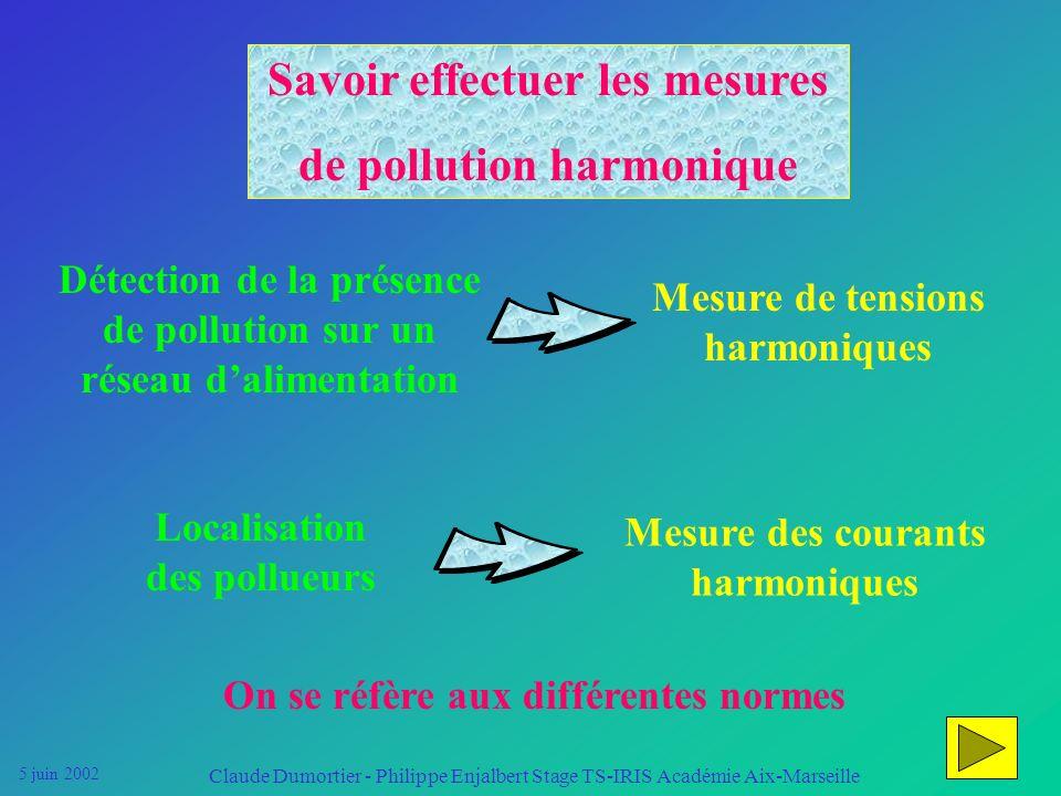 5 juin 2002 Claude Dumortier - Philippe Enjalbert Stage TS-IRIS Académie Aix-Marseille Approche possible de la pollution harmonique dans le BTS IRIS R