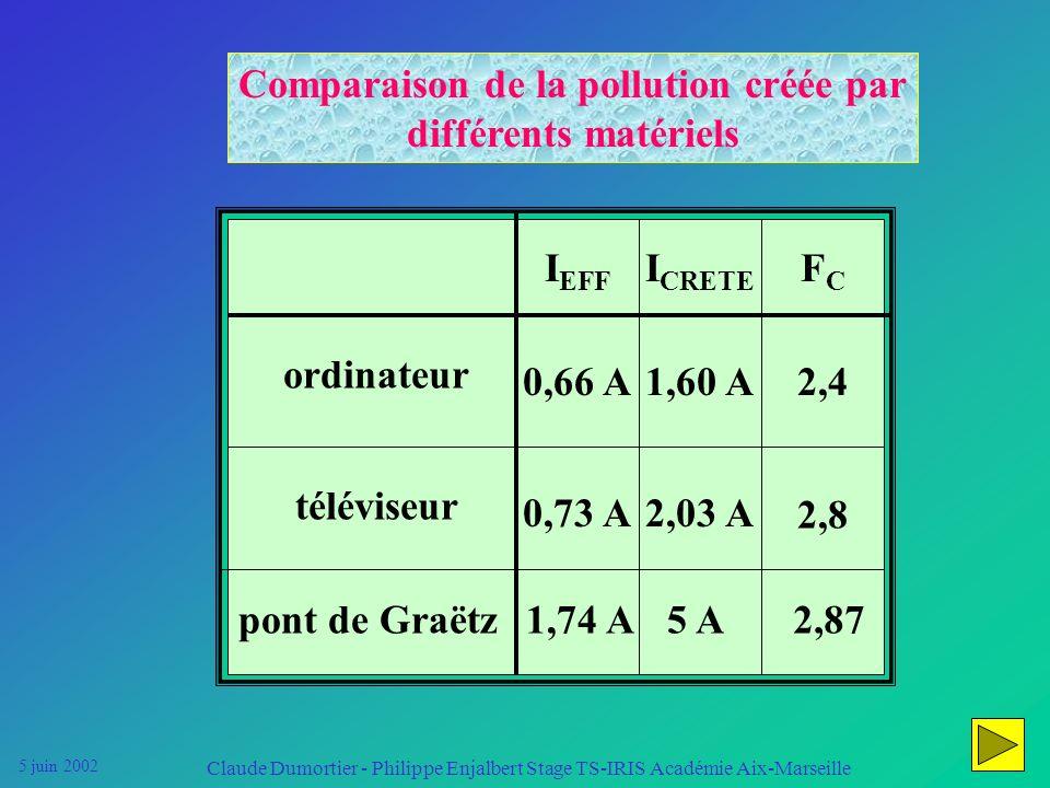 5 juin 2002 Claude Dumortier - Philippe Enjalbert Stage TS-IRIS Académie Aix-Marseille I (mA) (kHz) f Décomposition du courant appelé par un ordinateu