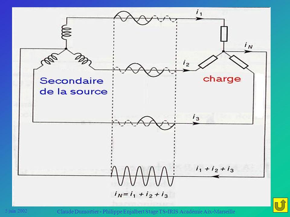 5 juin 2002 Claude Dumortier - Philippe Enjalbert Stage TS-IRIS Académie Aix-Marseille Visualisation du courant dans le neutre Transformateur à vide