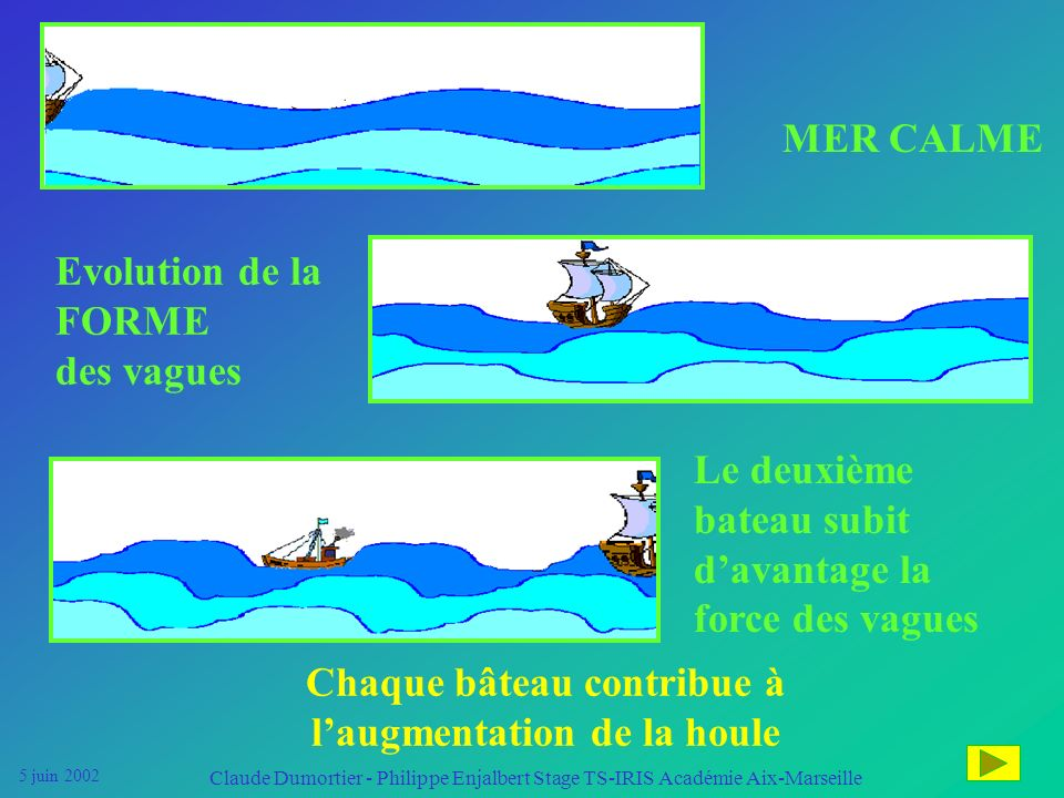 5 juin 2002 Claude Dumortier - Philippe Enjalbert Stage TS-IRIS Académie Aix-Marseille La POLLUTION est Dans le cas de la pollution harmonique la RESS