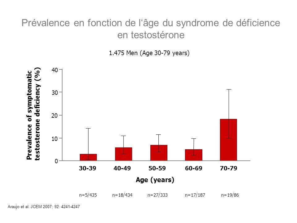 Prévalence en fonction de lâge du syndrome de déficience en testostérone Araujo et al. JCEM 2007; 92: 4241-4247 0 10 20 30 40 30-39 Age (years) Preval