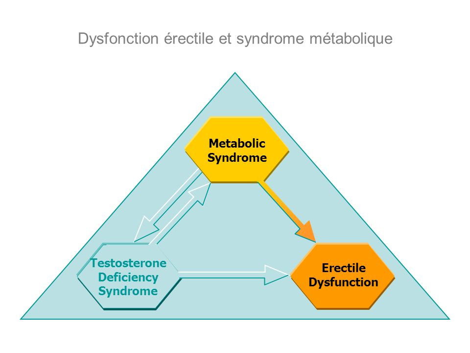 Dysfonction érectile et syndrome métabolique Erectile Dysfunction Metabolic Syndrome Testosterone Deficiency Syndrome