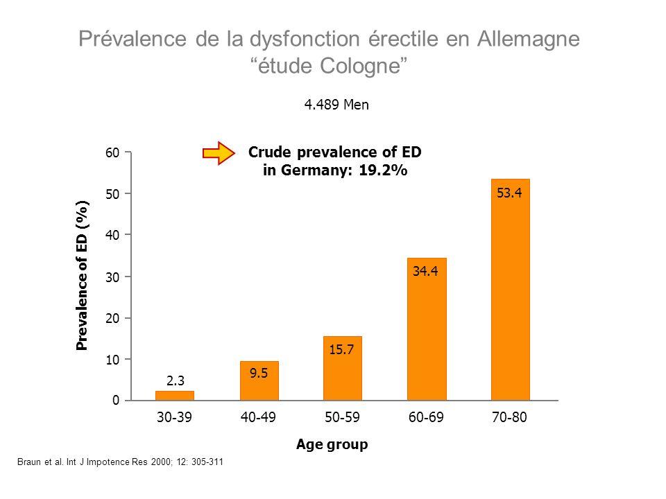 Prévalence de la dysfonction érectile en Allemagne étude Cologne Braun et al. Int J Impotence Res 2000; 12: 305-311 2.3 9.5 15.7 34.4 53.4 0 10 20 30