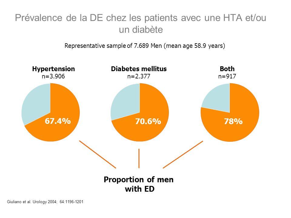 Prévalence de la DE chez les patients avec une HTA et/ou un diabète Giuliano et al. Urology 2004; 64:1196-1201 Representative sample of 7.689 Men (mea