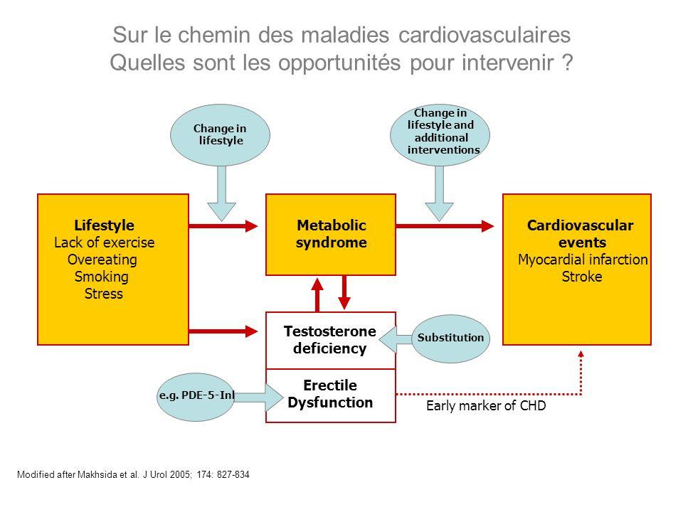Sur le chemin des maladies cardiovasculaires Quelles sont les opportunités pour intervenir ? Modified after Makhsida et al. J Urol 2005; 174: 827-834