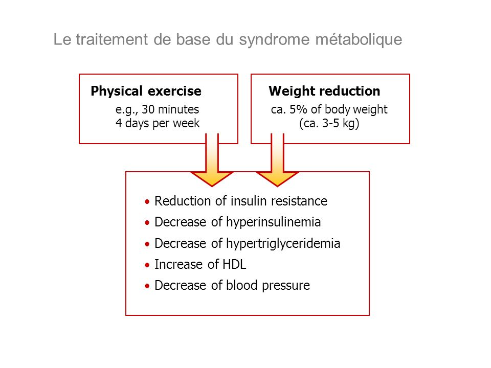 Le traitement de base du syndrome métabolique Weight reduction Reduction of insulin resistance Decrease of hyperinsulinemia Decrease of hypertriglyceridemia Increase of HDL Decrease of blood pressure ca.