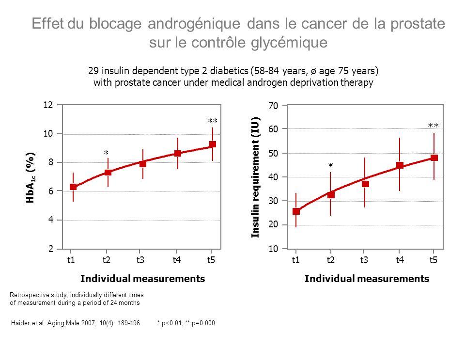 Effet du blocage androgénique dans le cancer de la prostate sur le contrôle glycémique Haider et al. Aging Male 2007; 10(4): 189-196* p<0.01; ** p=0.0