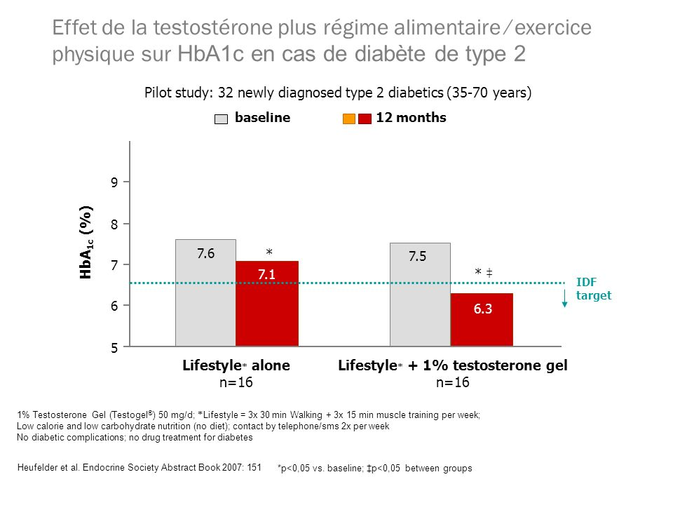 Heufelder et al. Endocrine Society Abstract Book 2007: 151 1% Testosterone Gel (Testogel ® ) 50 mg/d; * Lifestyle = 3x 30 min Walking + 3x 15 min musc